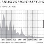 Lawrence Solomon: The untold story of measles